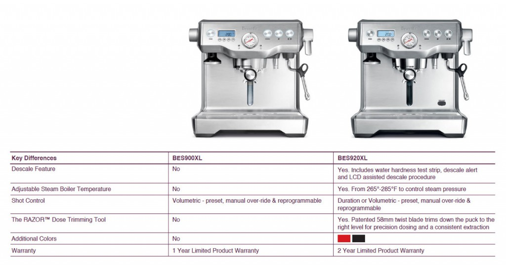 what espresso which washing machine should i buy
