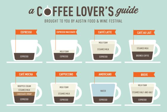 coffee-guide